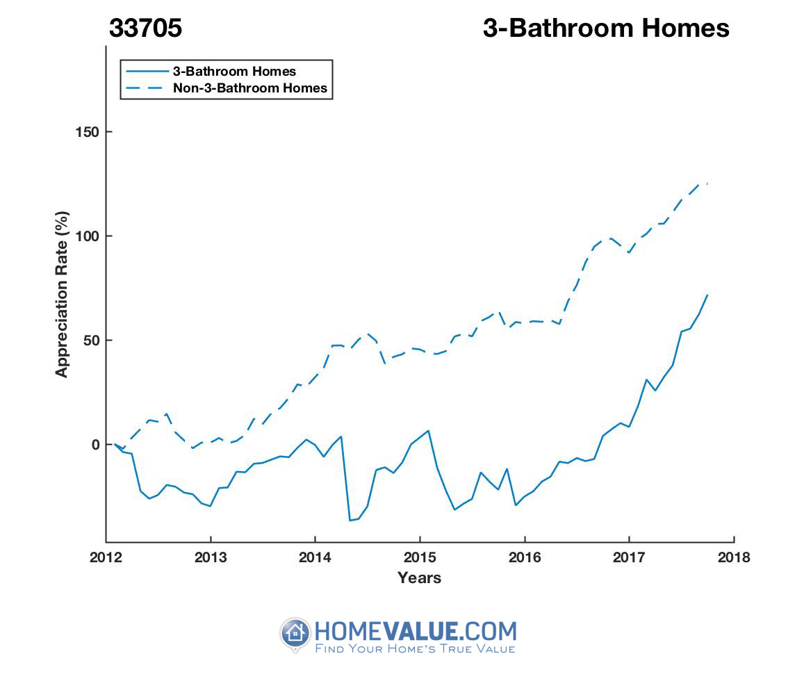 3 Bathrooms Homes have appreciated 81% faster since 09/15/2015.