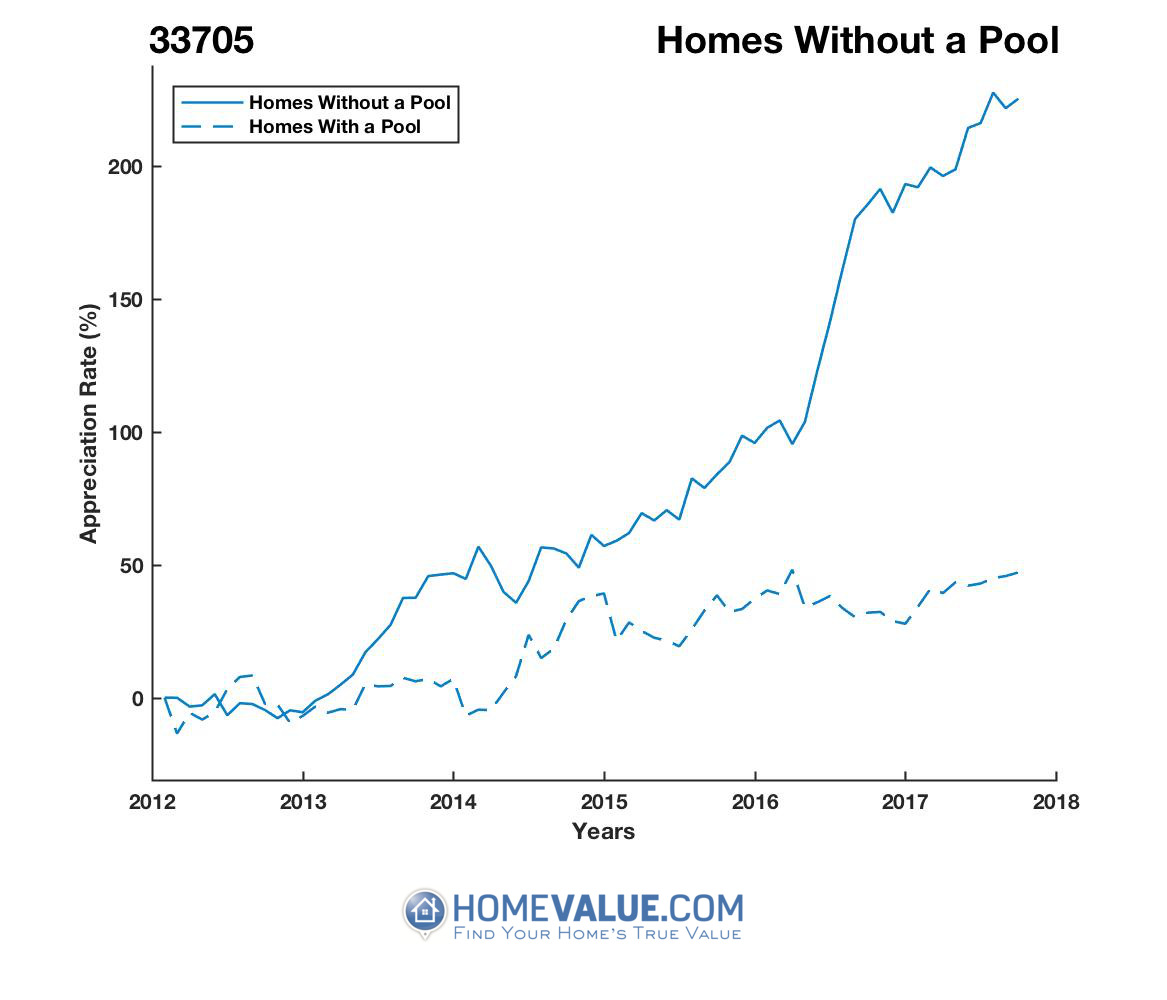 Homes Without A Pool Homes have appreciated 2.9x faster since 09/15/2012.
