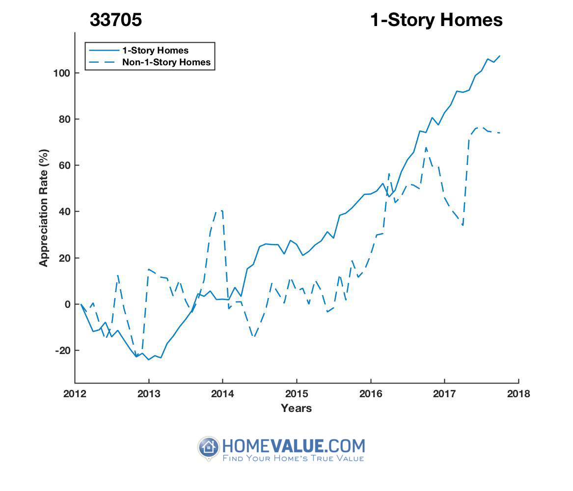 1 Story Homes have appreciated 94% faster since 03/15/2013.
