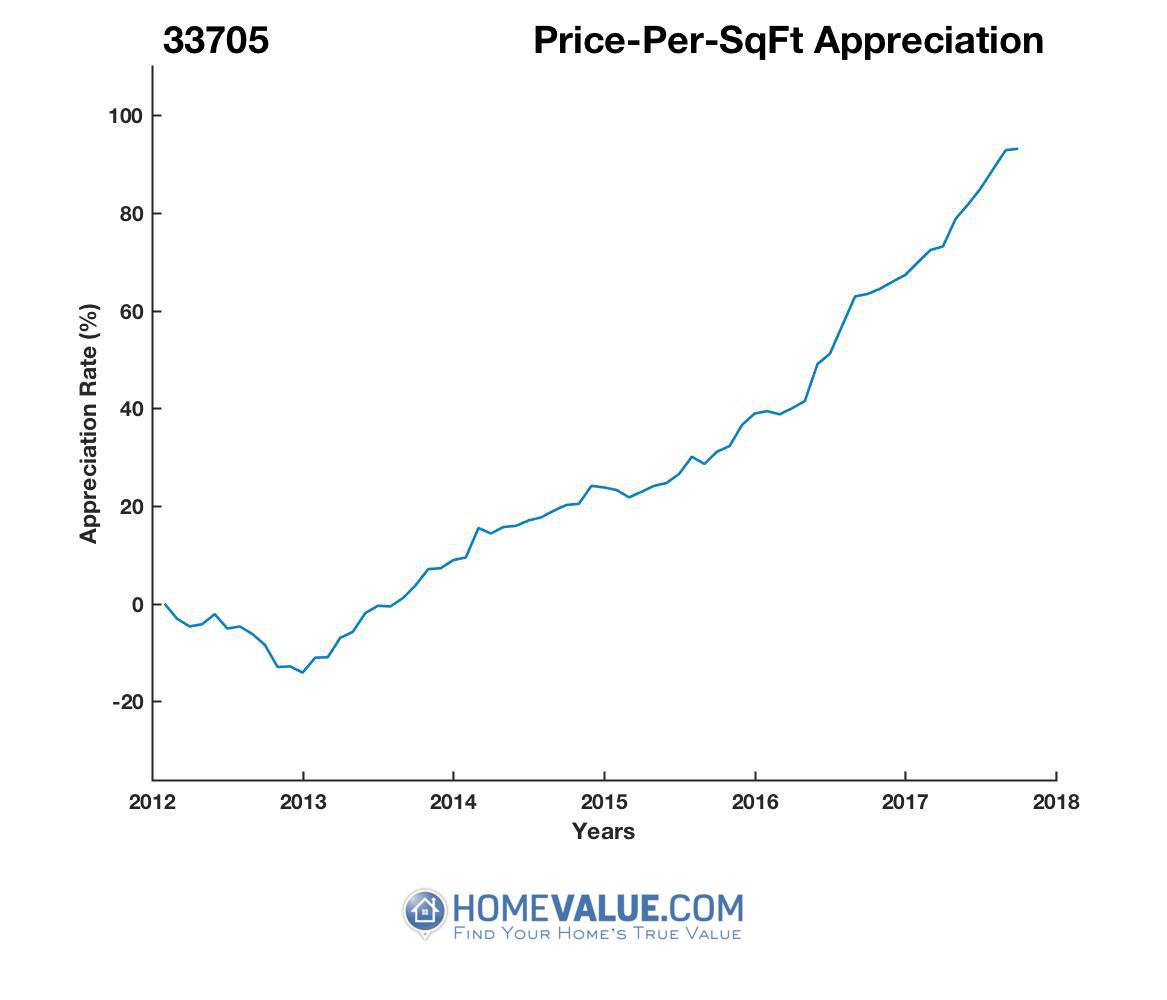 Average Price Per Sq.Ft. 33705