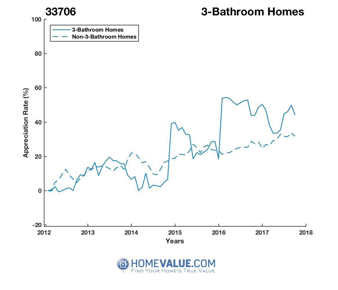 3 Bathrooms Homes have appreciated 28% faster since 03/15/2014.