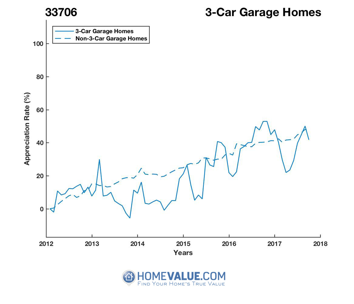 3 Car Garage Homes have appreciated 22% faster since 09/15/2013.