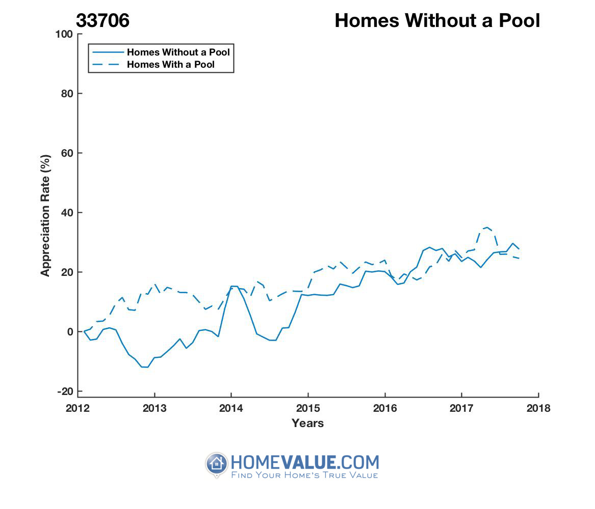 Homes Without A Pool Homes have appreciated 25% faster since 03/15/2013.