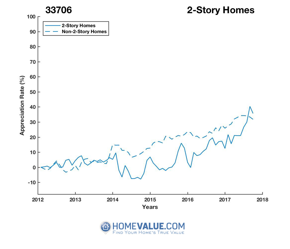 2 Stories Homes have appreciated 27% faster since 03/15/2014.