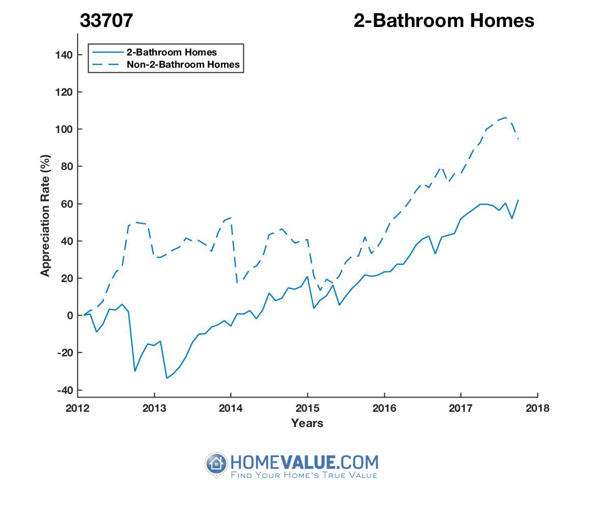 2 Bathrooms Homes have appreciated 96% faster since 09/15/2012.