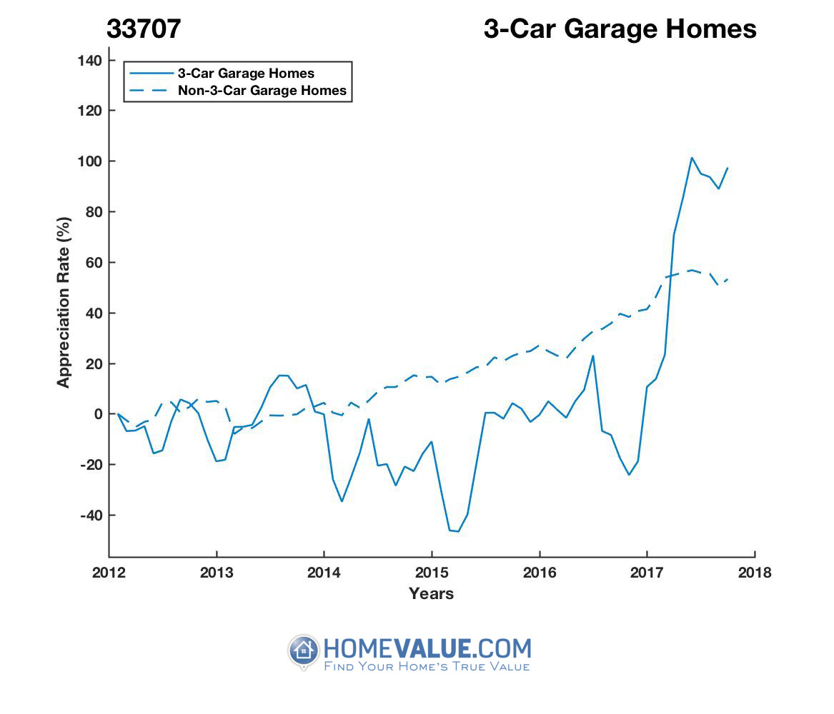 3 Car Garage Homes have appreciated 3.4x faster since 03/15/2015.