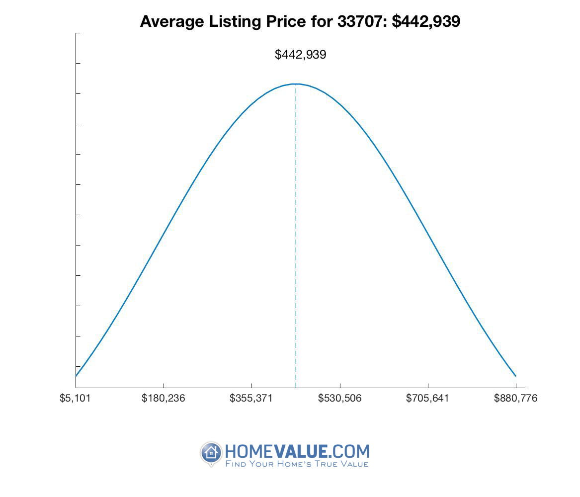Average List Price 33707
