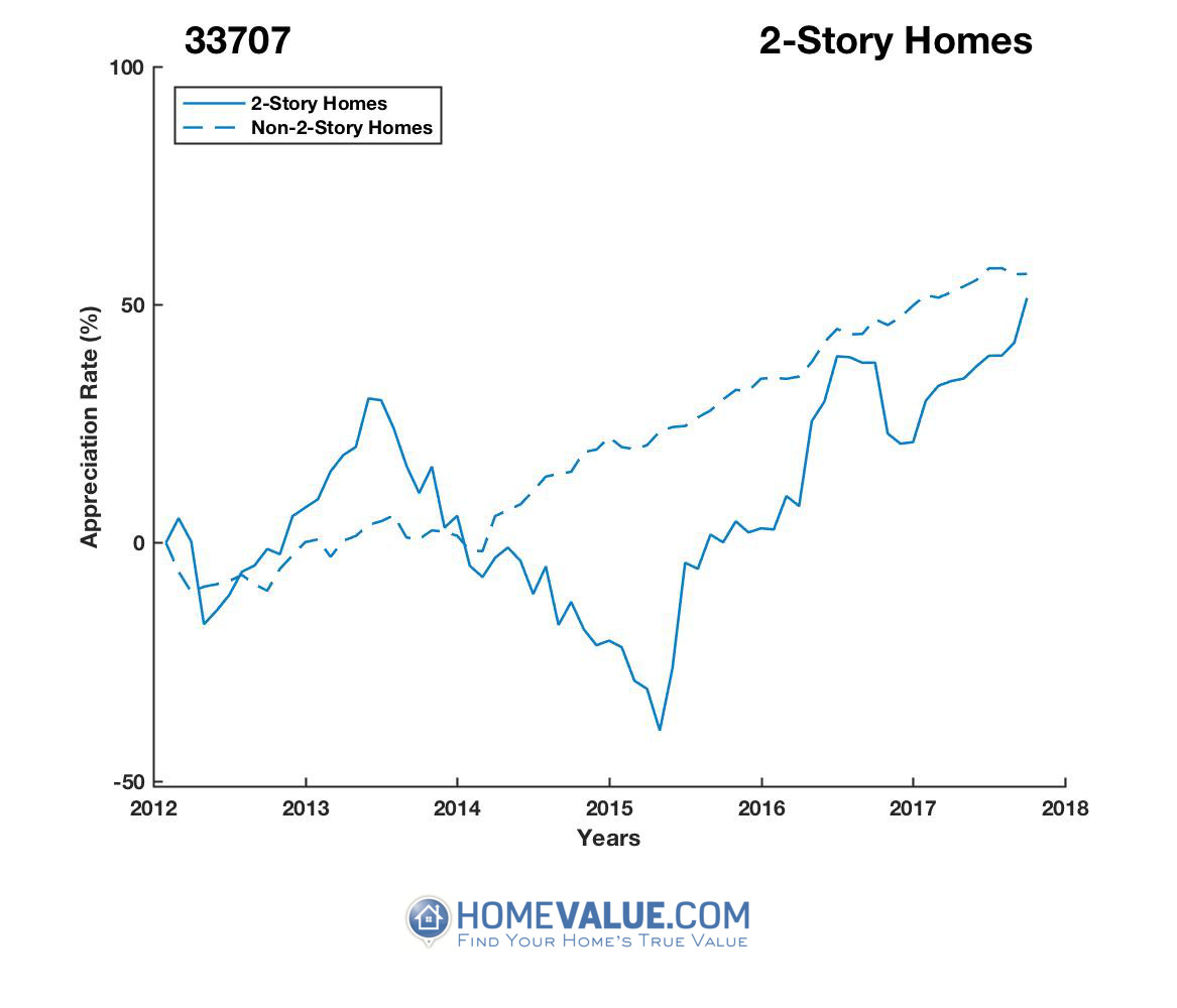 2 Stories Homes have appreciated 89% faster since 03/15/2015.