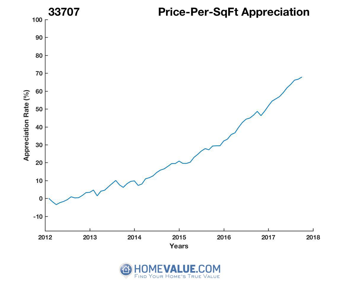 Average Price Per Sq.Ft. 33707