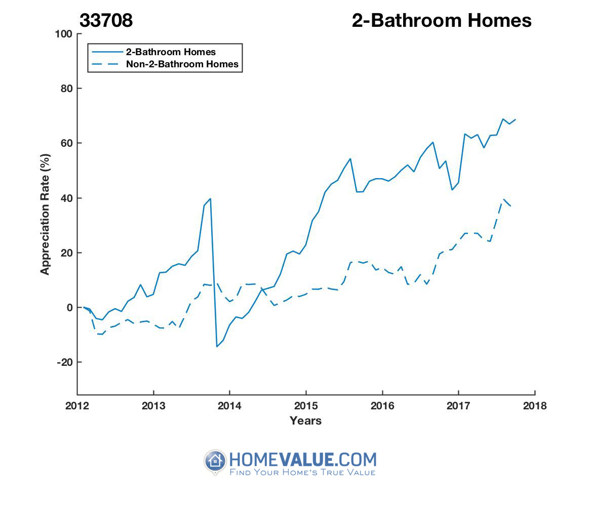 2 Bathrooms Homes have appreciated 47% faster since 03/15/2014.