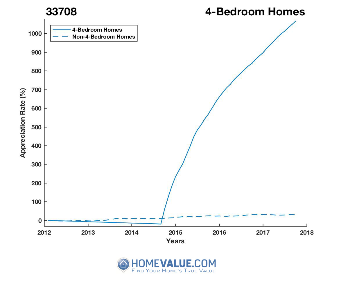 4 Bedrooms Homes have appreciated 13.7x faster since 03/15/2014.