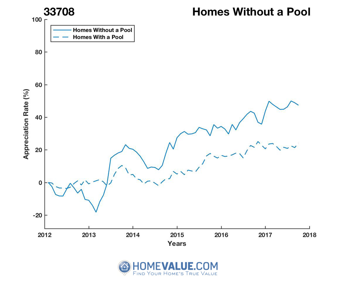 Homes Without A Pool Homes have appreciated 45% faster since 03/15/2013.