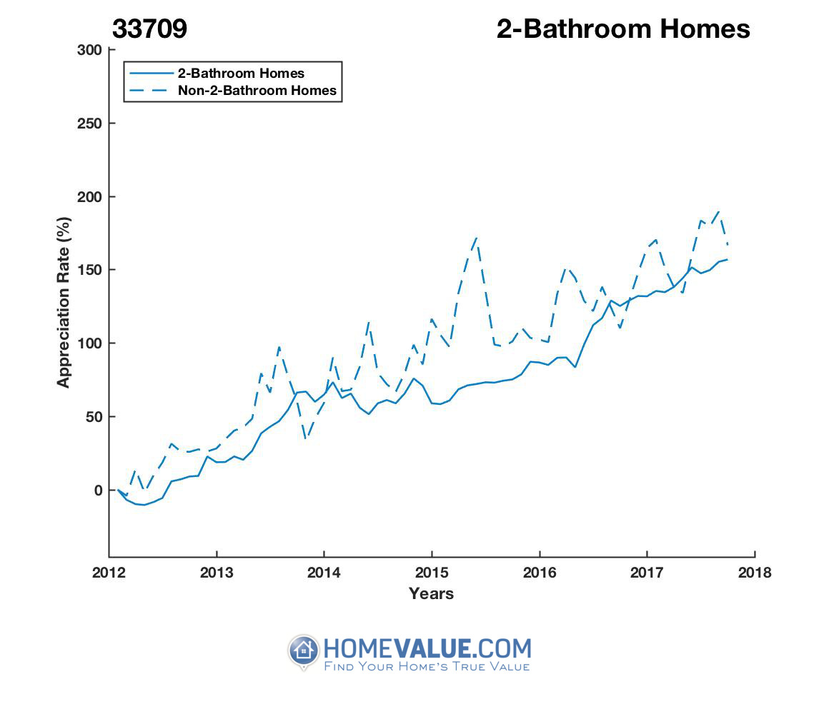 2 Bathrooms Homes have appreciated 49% faster since 03/15/2012.
