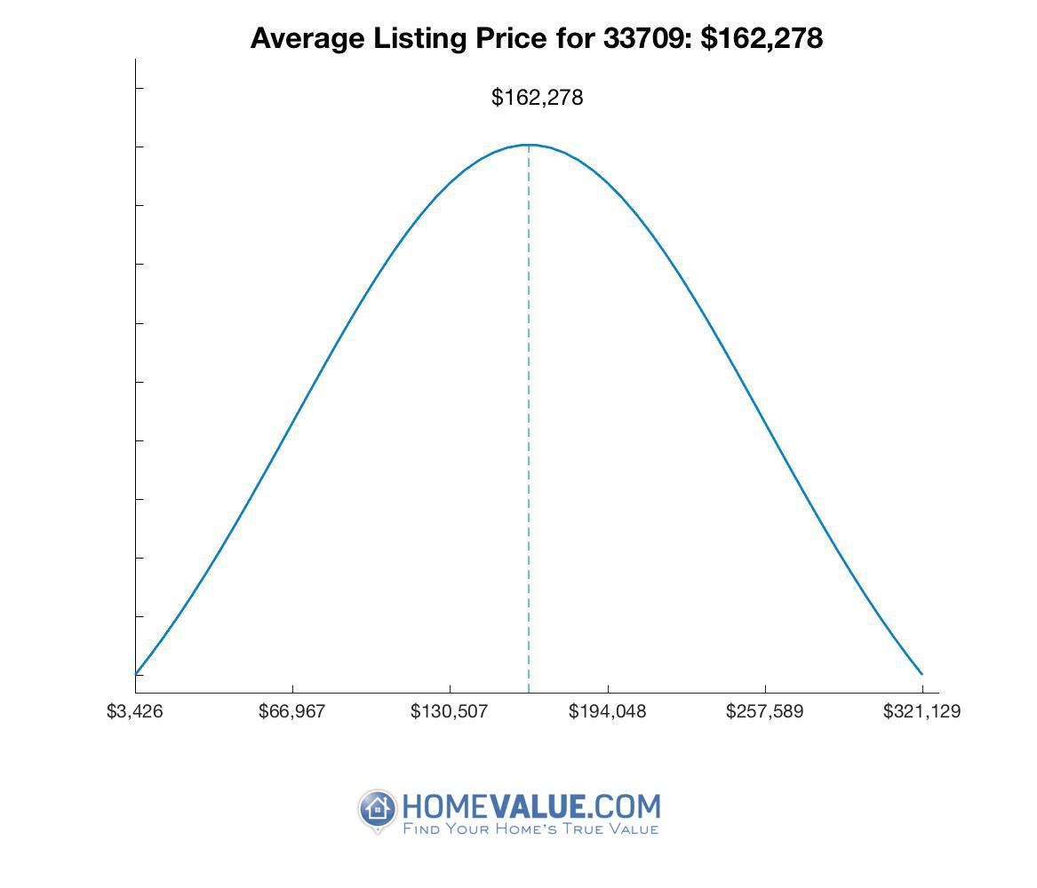 Average List Price 33709