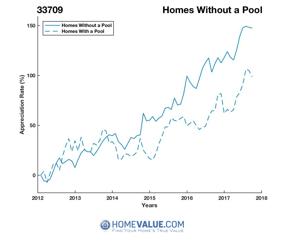 Homes Without A Pool Homes have appreciated 64% faster since 09/15/2012.