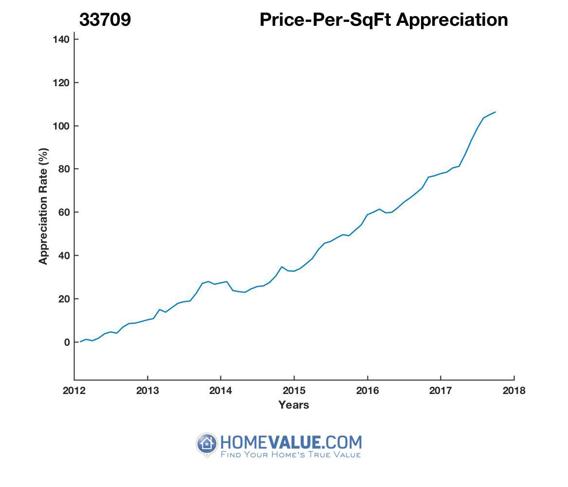 Average Price Per Sq.Ft. 33709