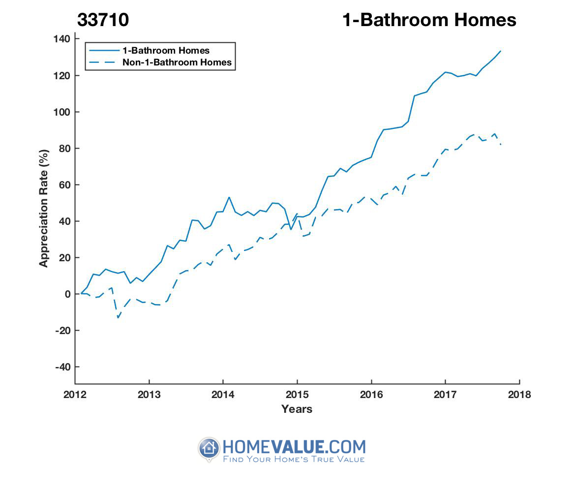 1 Bathroom Homes have appreciated 31% faster since 09/15/2012.