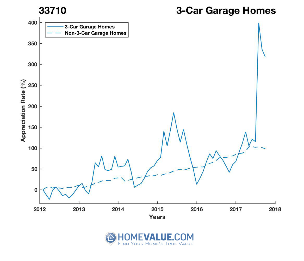 3 Car Garage Homes have appreciated 4.6x faster since 03/15/2012.