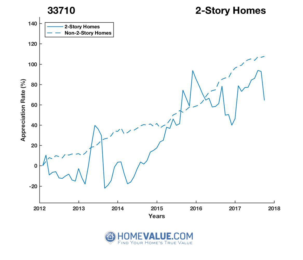 2 Stories Homes have appreciated 43% faster since 03/15/2014.