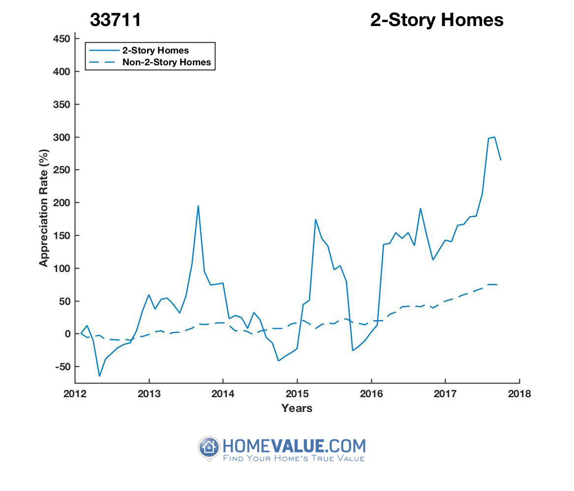 2 Stories Homes have appreciated 5.7x faster since 09/15/2014.