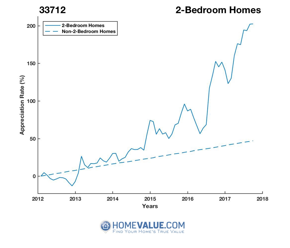 2 Bedrooms Homes have appreciated 2.8x faster since 09/15/2012.