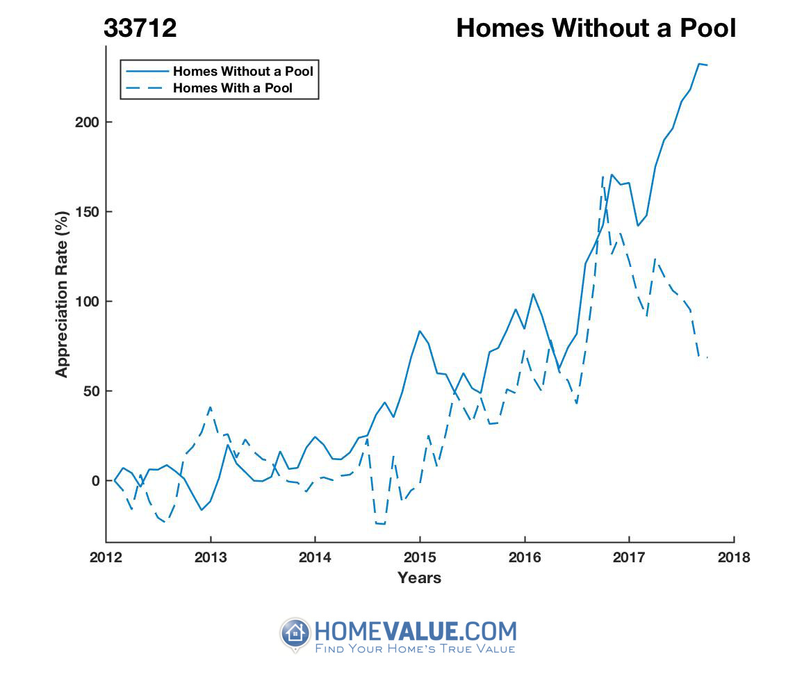 Homes Without A Pool Homes have appreciated 2.8x faster since 09/15/2012.
