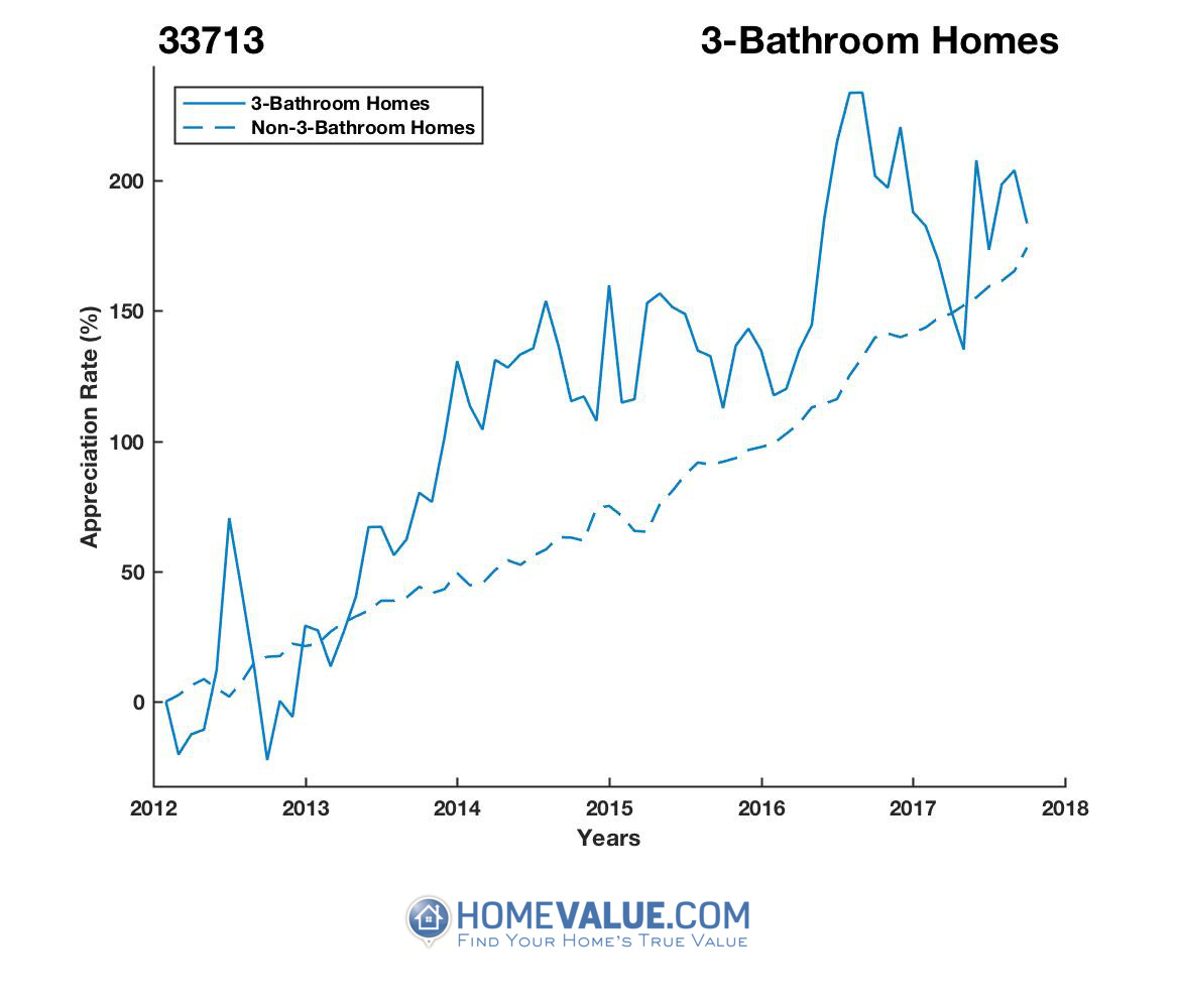 3 Bathrooms Homes have appreciated 2.3x faster since 09/15/2012.