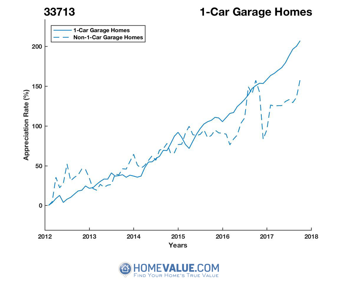 1 Car Garage Homes have appreciated 77% faster since 03/15/2012.