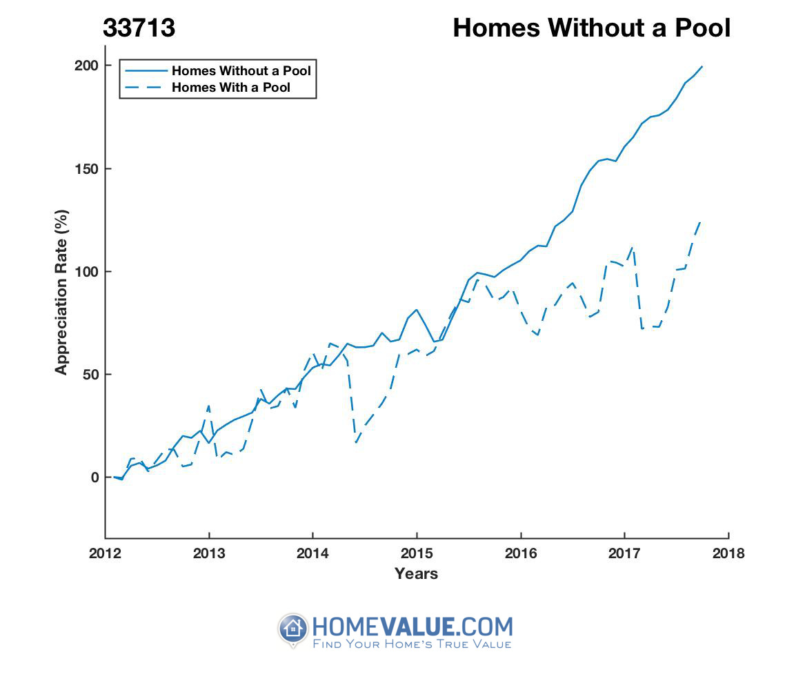Homes Without A Pool Homes have appreciated 76% faster since 03/15/2012.