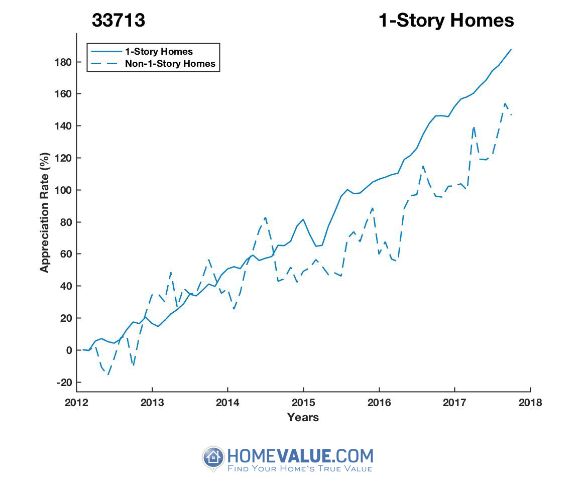 1 Story Homes have appreciated 69% faster since 03/15/2013.