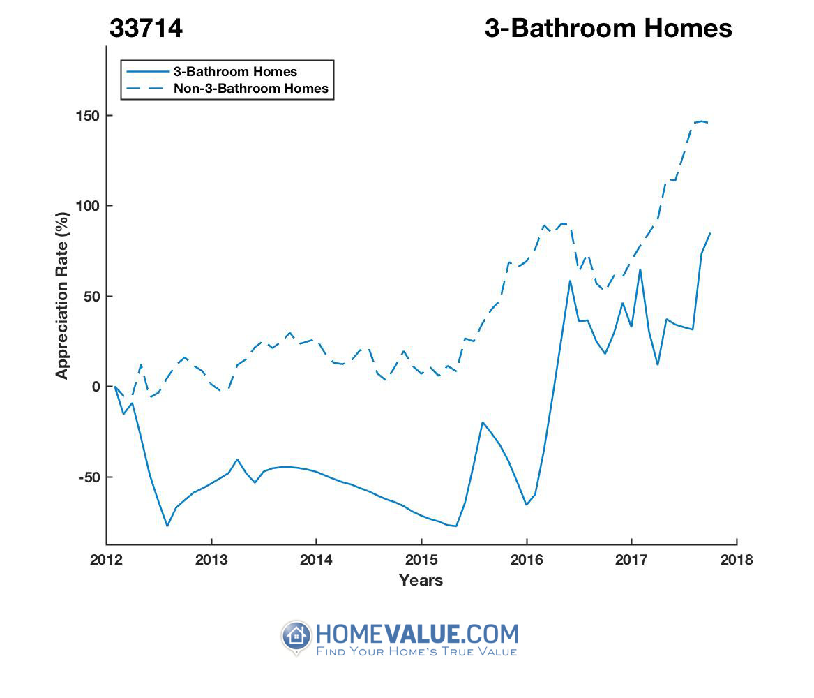 3 Bathrooms Homes have appreciated 6.8x faster since 03/15/2015.