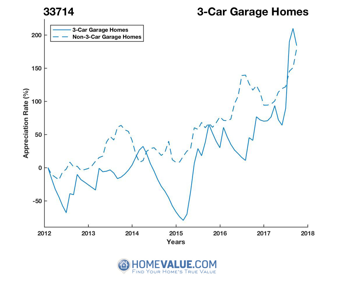 3 Car Garage Homes have appreciated 8.3x faster since 03/15/2015.