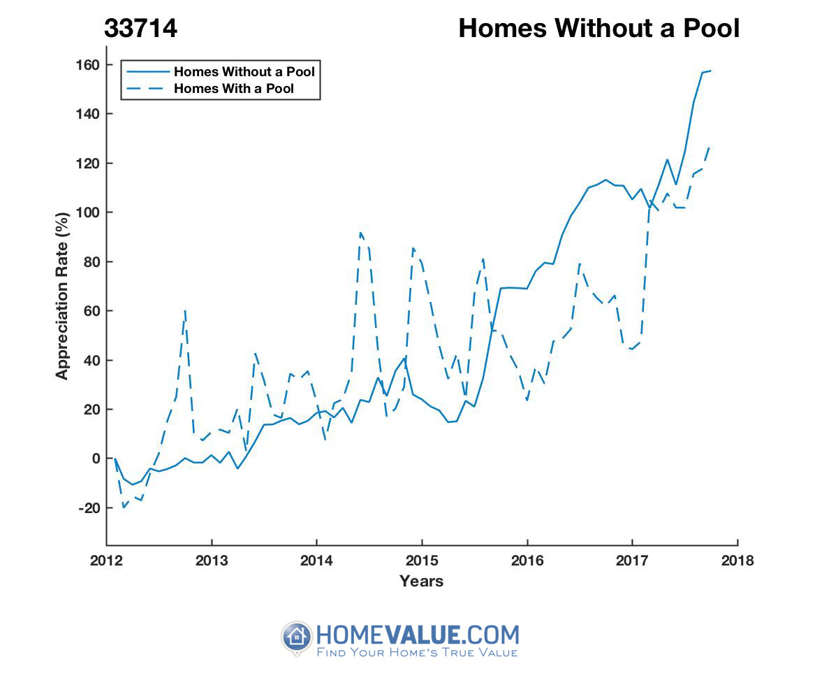 Homes Without A Pool Homes have appreciated 2.1x faster since 09/15/2012.