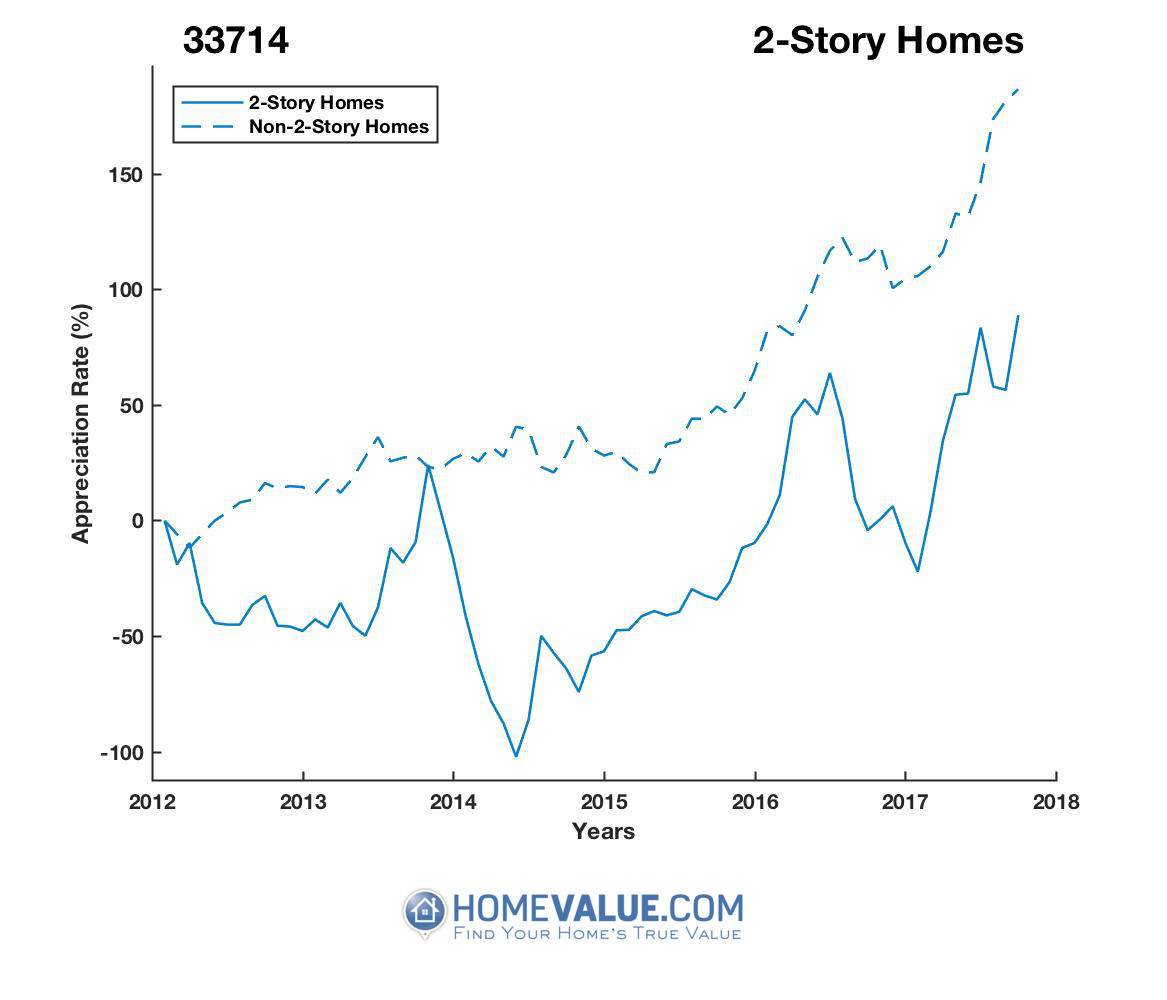 2 Stories Homes have appreciated 7.4x faster since 03/15/2014.