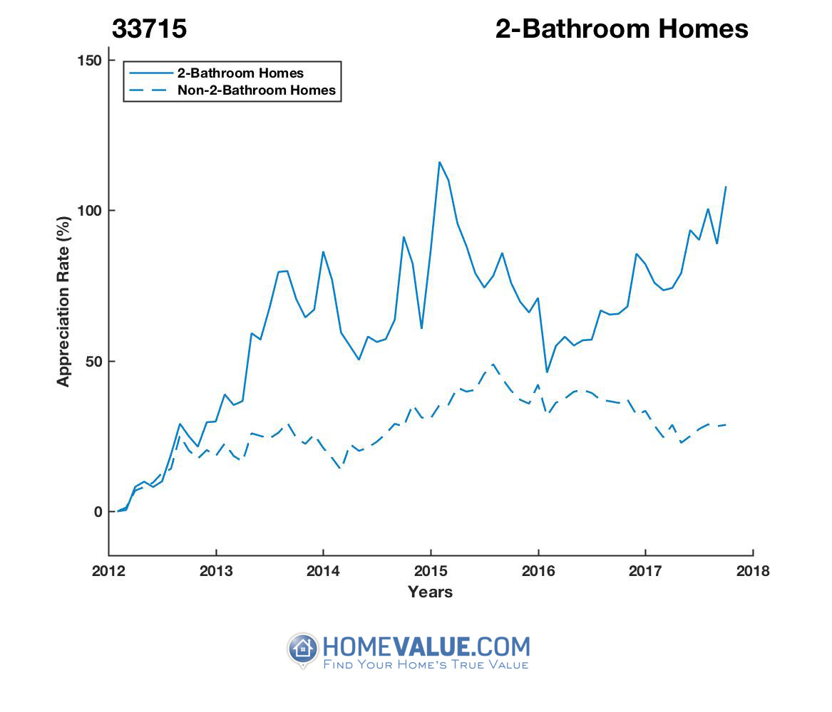 2 Bathrooms Homes have appreciated 70% faster since 03/15/2012.