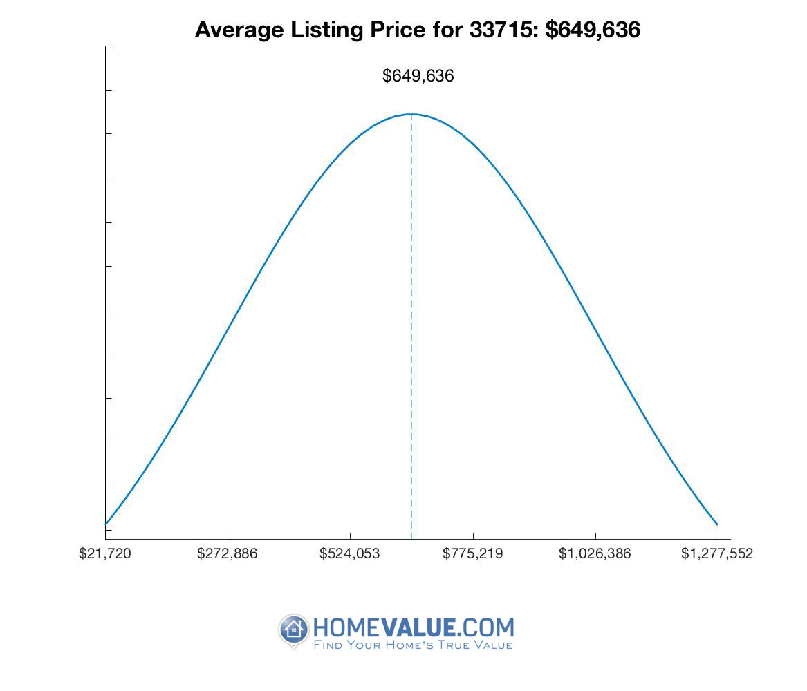 Average List Price 33715