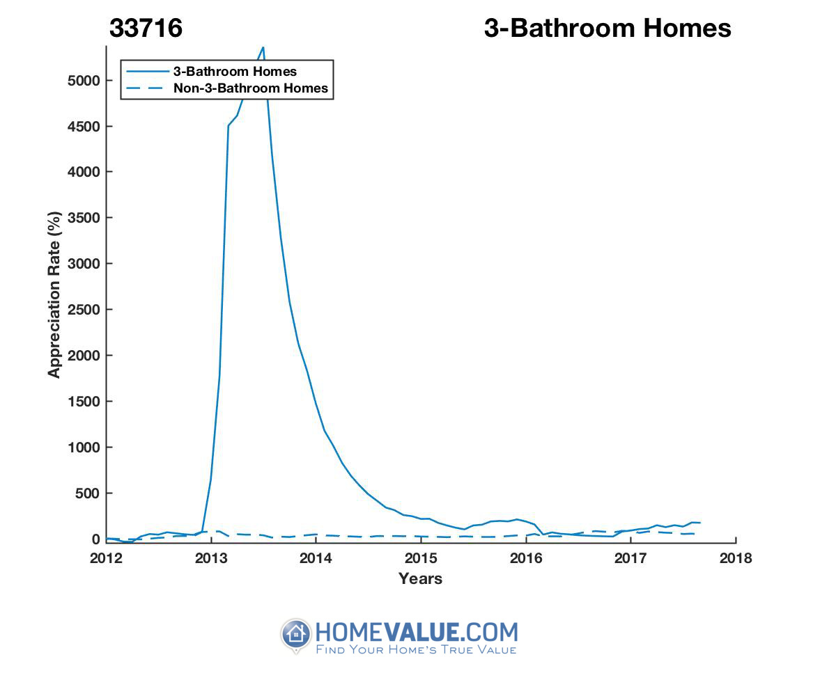3 Bathrooms Homes have appreciated 2.9x faster since 03/15/2012.