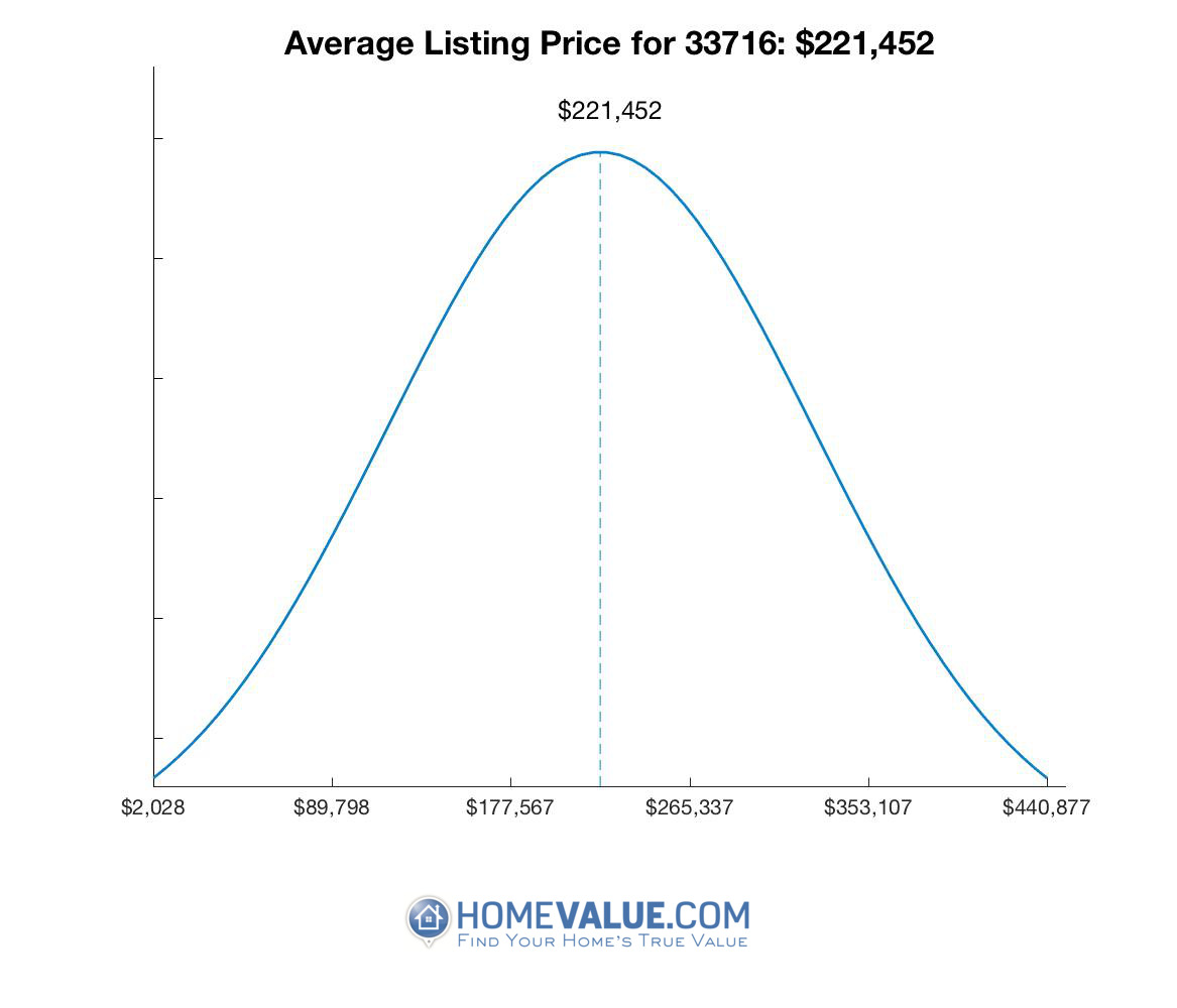 Average List Price 33716