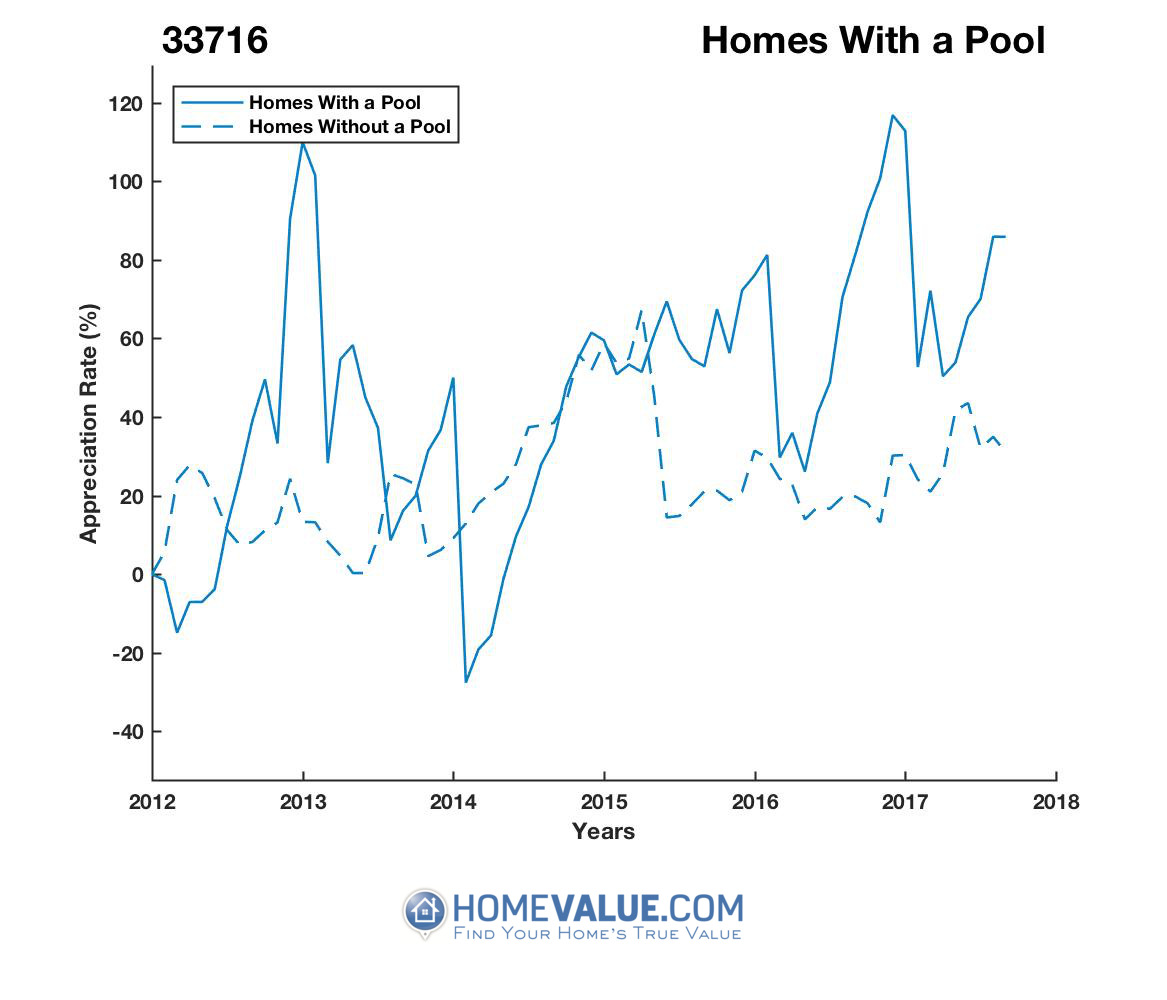1 Homes With A Pool Homes have appreciated 2.1x faster since 03/15/2014.