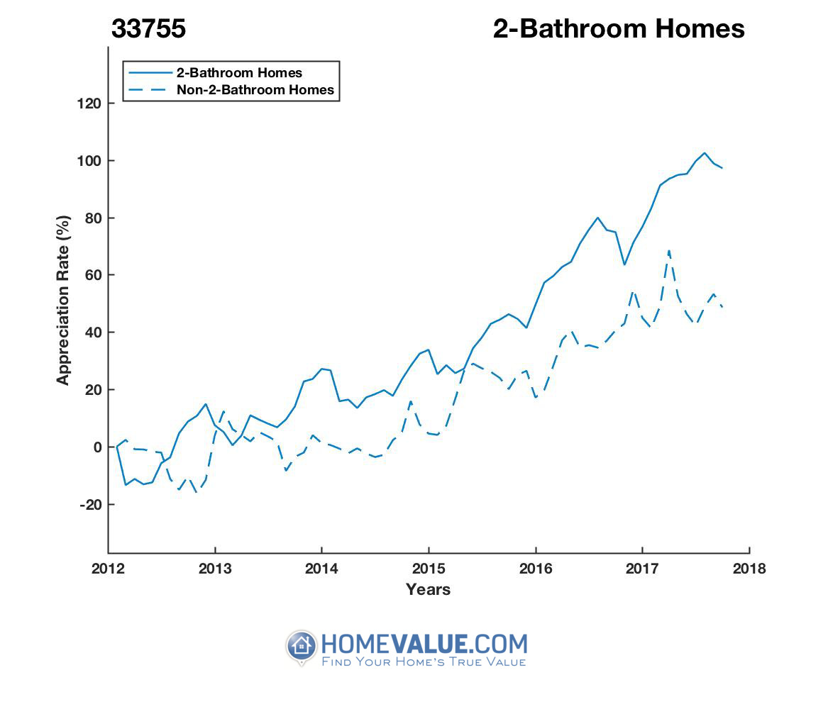 2 Bathrooms Homes have appreciated 71% faster since 03/15/2012.