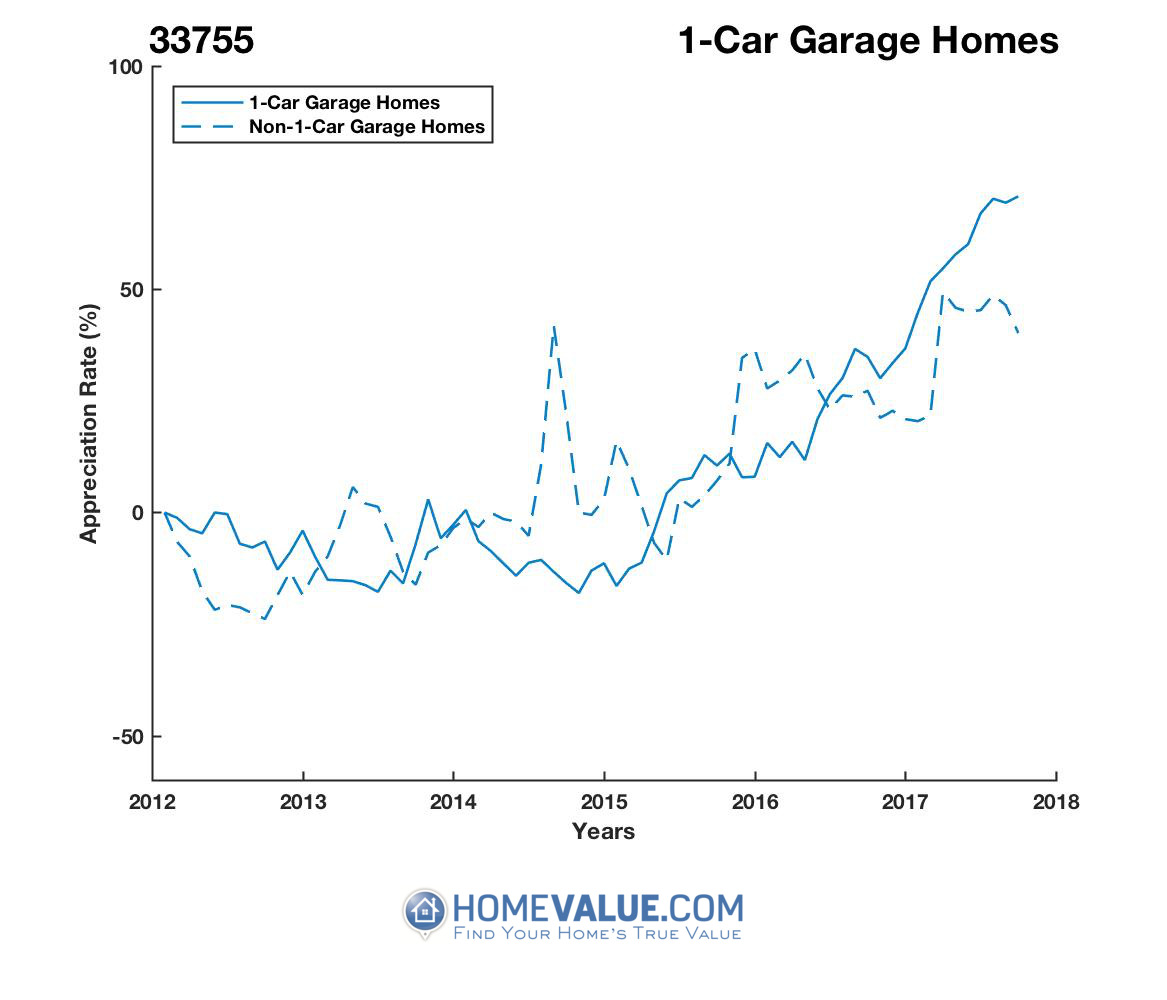 1 Car Garage Homes have appreciated 87% faster since 09/15/2014.