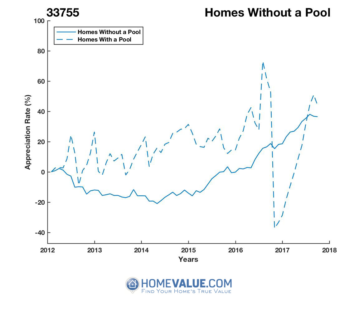 Homes Without A Pool Homes have appreciated 48% faster since 09/15/2014.