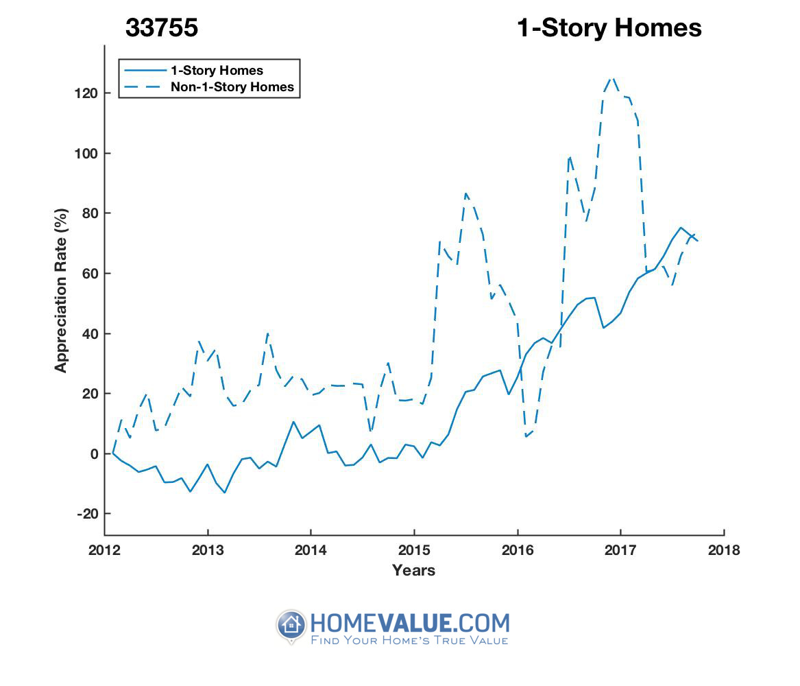 1 Story Homes have appreciated 64% faster since 03/15/2015.