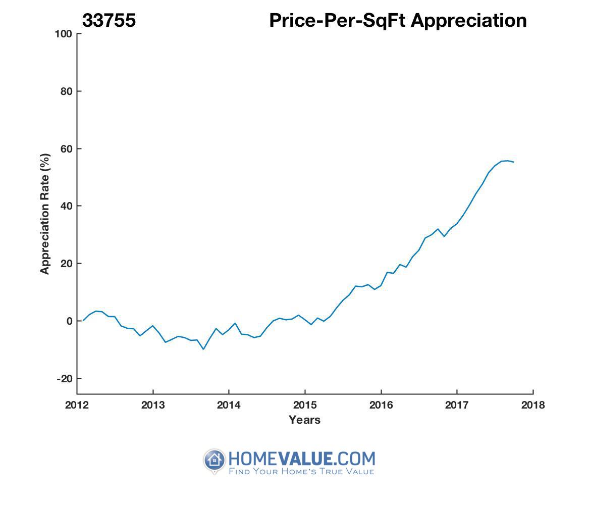 Average Price Per Sq.Ft. 33755