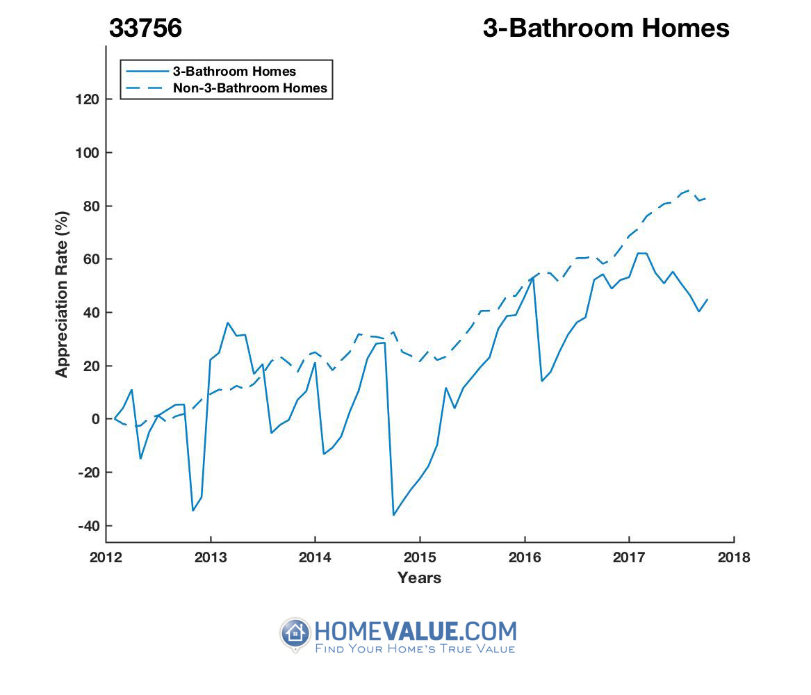 3 Bathrooms Homes have appreciated 89% faster since 09/15/2014.