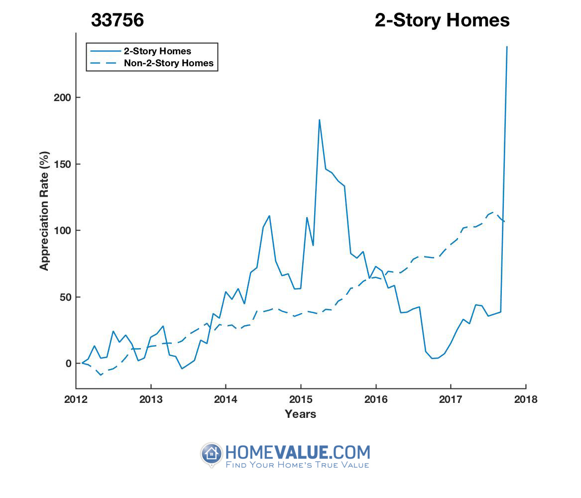2 Stories Homes have appreciated 3.1x faster since 09/15/2016.