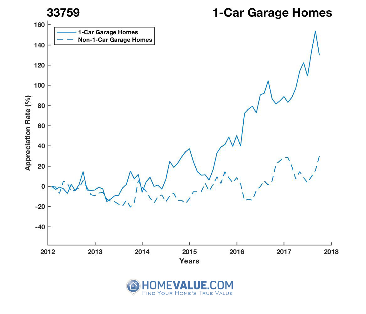 1 Car Garage Homes have appreciated 2.2x faster since 03/15/2013.
