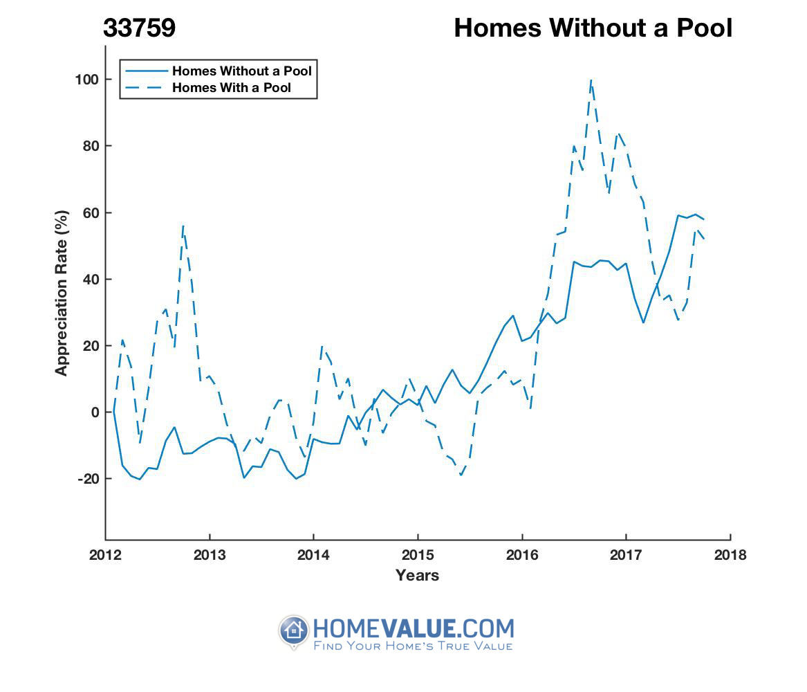 Homes Without A Pool Homes have appreciated 83% faster since 09/15/2012.