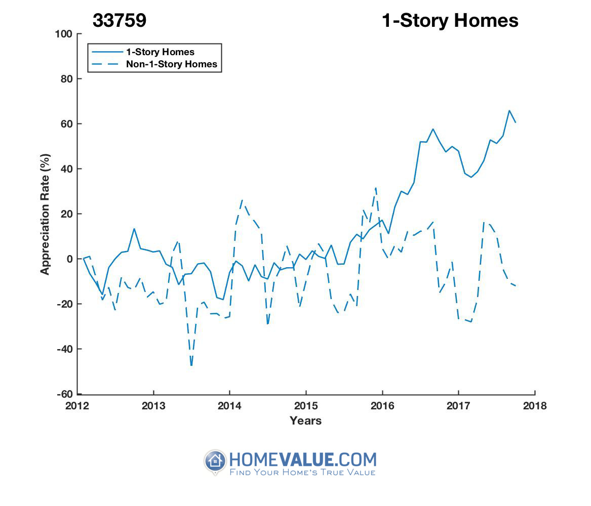 1 Story Homes have appreciated 2.0x faster since 03/15/2014.