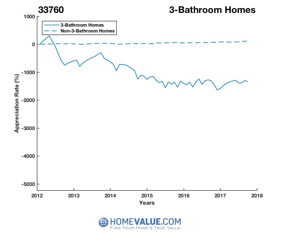 3 Bathrooms Homes have appreciated 5.3x faster since 09/15/2013.